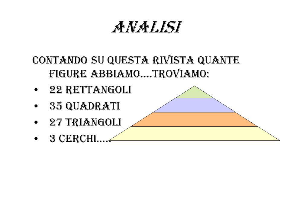 ANALISI Contando su questa rivista quante figure abbiamo….troviamo: 22 rettangoli 35 quadrati 27 triangoli 3 cerchi…..