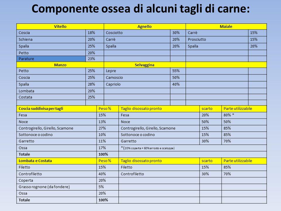 Componente ossea di alcuni tagli di carne: VitelloAgnelloMaiale Coscia18%Cosciotto30%Carrè15% Schiena20%Carrè20%Prosciutto15% Spalla25%Spalla20%Spalla20% Petto20% Parature23% ManzoSelvaggina Petto25%Lepre55% Coscia25%Camoscio50% Spalla28%Capriolo40% Lombata20% Costata25% Coscia suddivisa per tagliPeso %Taglio disossato prontoscartoParte utilizzabile Fesa15%Fesa20%80% * Noce13%Noce50% Controgirello, Girello, Scamone27%Controgirello, Girello, Scamone15%85% Sottonoce o codino10%Sottonoce o codino15%85% Garretto11%Garretto30%70% Ossa17%*( 20% coperta + 60% arrosto e scaloppe) Totale100% Lombata e CostataPeso %Taglio disossato prontoscartoParte utilizzabile Filetto15%Filetto15%85% Controfiletto40%Controfiletto30%70% Coperta20% Grasso rognone (da fondere)5% Ossa20% Totale100%