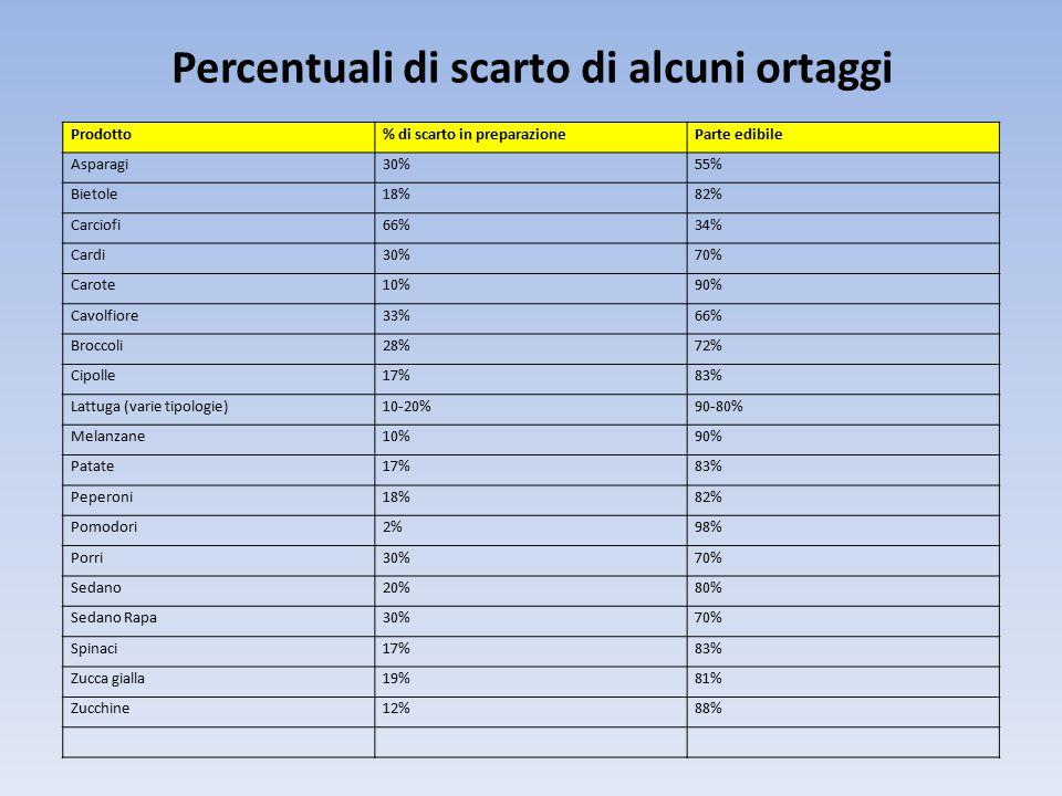 Percentuali di scarto di alcuni ortaggi Prodotto% di scarto in preparazioneParte edibile Asparagi30%55% Bietole18%82% Carciofi66%34% Cardi30%70% Carote10%90% Cavolfiore33%66% Broccoli28%72% Cipolle17%83% Lattuga (varie tipologie)10-20%90-80% Melanzane10%90% Patate17%83% Peperoni18%82% Pomodori2%98% Porri30%70% Sedano20%80% Sedano Rapa30%70% Spinaci17%83% Zucca gialla19%81% Zucchine12%88%