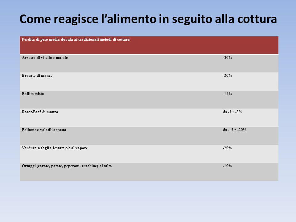 Come reagisce l'alimento in seguito alla cottura Perdita di peso media dovuta ai tradizionali metodi di cottura Arrosto di vitello o maiale-30% Brasato di manzo-20% Bollito misto-15% Roast-Beef di manzoda -5 ± -8% Pollame e volatili arrostoda -15 ± -20% Verdure a foglia, lessate e/o al vapore-20% Ortaggi (carote, patate, peperoni, zucchine) al salto-10%