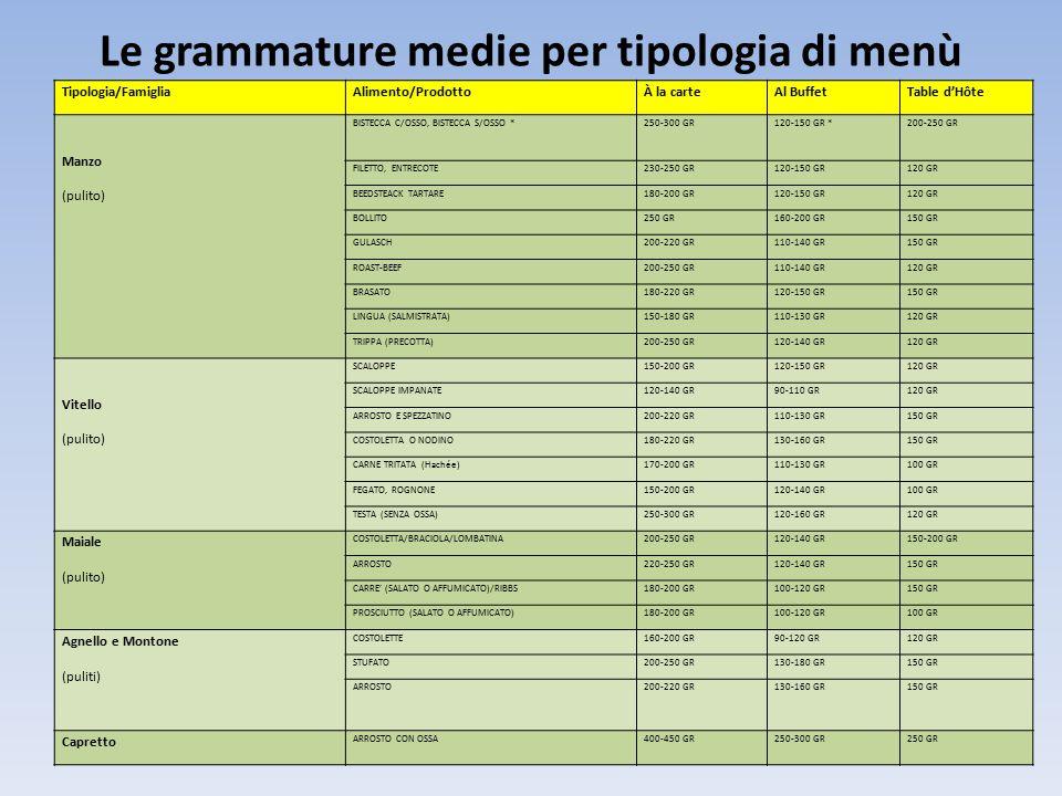 Le grammature medie per tipologia di menù Tipologia/FamigliaAlimento/ProdottoÀ la carteAl BuffetTable d'Hôte Manzo (pulito) BISTECCA C/OSSO, BISTECCA S/OSSO *250-300 GR120-150 GR *200-250 GR FILETTO, ENTRECOTE230-250 GR120-150 GR120 GR BEEDSTEACK TARTARE180-200 GR120-150 GR120 GR BOLLITO250 GR160-200 GR150 GR GULASCH200-220 GR110-140 GR150 GR ROAST-BEEF200-250 GR110-140 GR120 GR BRASATO180-220 GR120-150 GR150 GR LINGUA (SALMISTRATA)150-180 GR110-130 GR120 GR TRIPPA (PRECOTTA)200-250 GR120-140 GR120 GR Vitello (pulito) SCALOPPE150-200 GR120-150 GR120 GR SCALOPPE IMPANATE120-140 GR90-110 GR120 GR ARROSTO E SPEZZATINO200-220 GR110-130 GR150 GR COSTOLETTA O NODINO180-220 GR130-160 GR150 GR CARNE TRITATA (Hachée)170-200 GR110-130 GR100 GR FEGATO, ROGNONE150-200 GR120-140 GR100 GR TESTA (SENZA OSSA)250-300 GR120-160 GR120 GR Maiale (pulito) COSTOLETTA/BRACIOLA/LOMBATINA200-250 GR120-140 GR150-200 GR ARROSTO220-250 GR120-140 GR150 GR CARRE' (SALATO O AFFUMICATO)/RIBBS180-200 GR100-120 GR150 GR PROSCIUTTO (SALATO O AFFUMICATO)180-200 GR100-120 GR100 GR Agnello e Montone (puliti) COSTOLETTE160-200 GR90-120 GR120 GR STUFATO200-250 GR130-180 GR150 GR ARROSTO200-220 GR130-160 GR150 GR Capretto ARROSTO CON OSSA400-450 GR250-300 GR250 GR