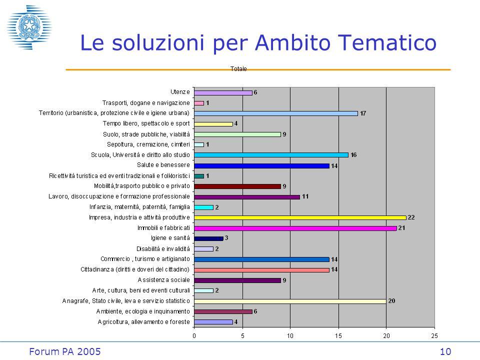 Forum PA 200510 Le soluzioni per Ambito Tematico