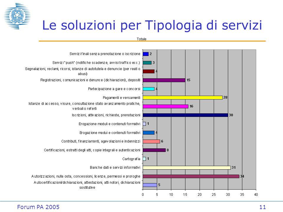 Forum PA 200511 Le soluzioni per Tipologia di servizi