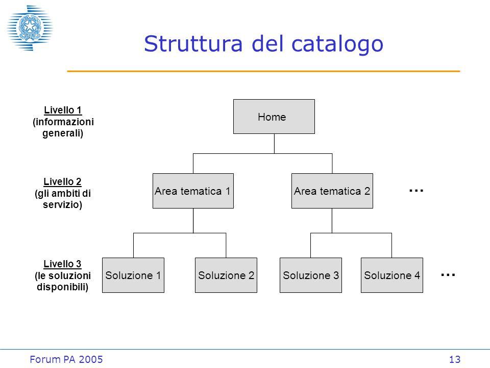 Forum PA 200513 Struttura del catalogo Home Area tematica 1 Soluzione 1Soluzione 2 Area tematica 2 Soluzione 3Soluzione 4 … … Livello 1 (informazioni