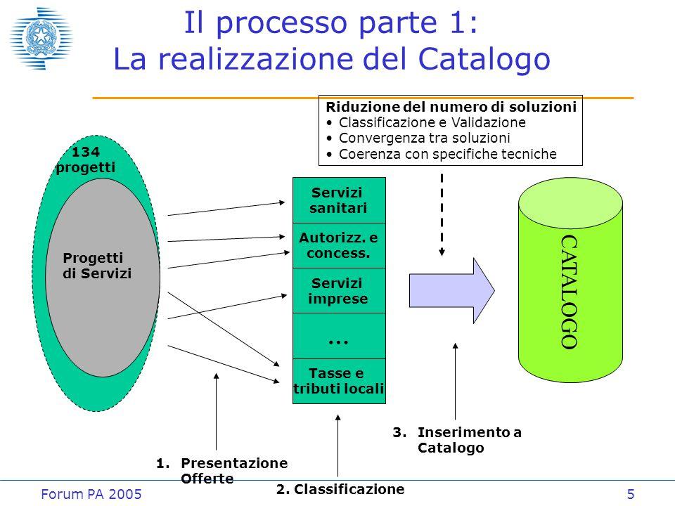Forum PA 20055 Il processo parte 1: La realizzazione del Catalogo CATALOGO 134 progetti Progetti di Servizi Servizi sanitari Autorizz. e concess. Serv