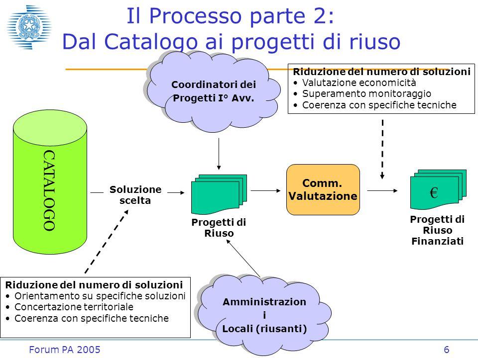 Forum PA 20056 Il Processo parte 2: Dal Catalogo ai progetti di riuso CATALOGO Amministrazion i Locali (riusanti) Amministrazion i Locali (riusanti) P