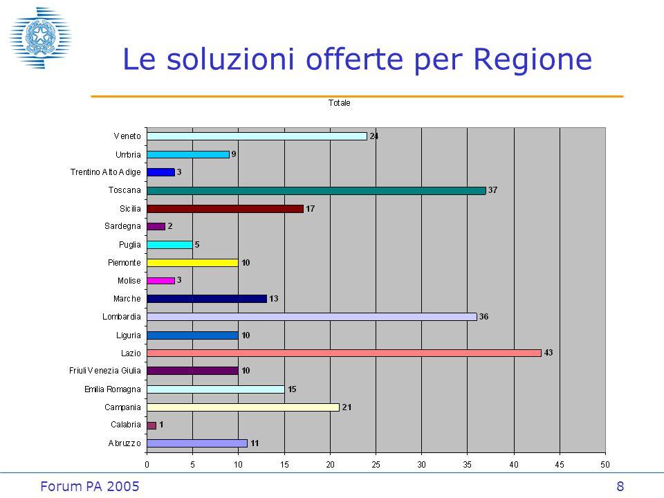 Forum PA 20059 La partecipazione dei progetti RegioneOfferta-Riuso (1)Progetti I° AVVISO% Abruzzo1425,00% Basilicata050,00% Calabria1333,33% Campania55100,00% Emilia Romagna5862,50% Friuli Venezia Giulia5683,33% Lazio141973,68% Liguria33100,00% Lombardia91850,00% Marche5771,43% Molise11100,00% Piemonte2633,33% Puglia1425,00% Sardegna1333,33% Sicilia6785,71% Toscana121770,59% Trentino Alto Adige2366,67% Umbria3560,00% Valle d Aosta--- Veneto81080,00% TOTALE8413462,69% (1) Numero di progetti che hanno presentato offerta di riuso in risposta all'avviso del 25 ottobre 2004