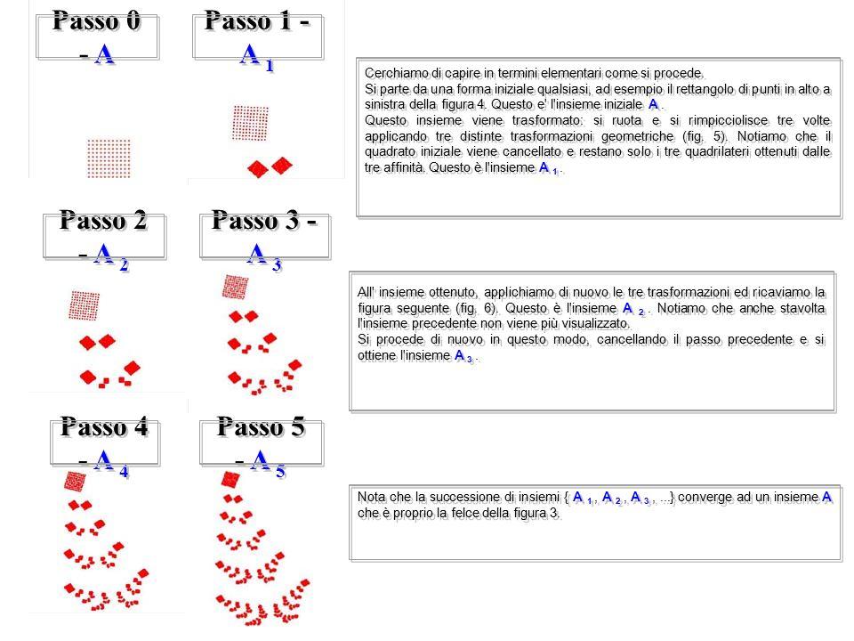 Cerchiamo di capire in termini elementari come si procede. Si parte da una forma iniziale qualsiasi, ad esempio il rettangolo di punti in alto a sinis