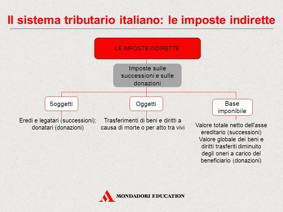 Il sistema tributario italiano: le imposte indirette Eredi e legatari (successioni); donatari (donazioni) Imposte sulle successioni e sulle donazioni