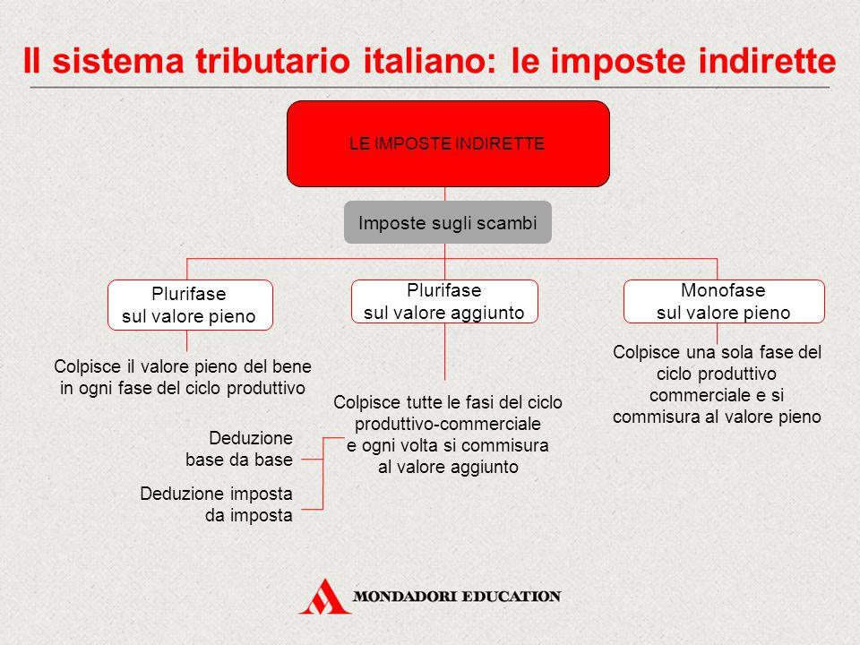 Il sistema tributario italiano: le imposte indirette Colpisce il valore pieno del bene in ogni fase del ciclo produttivo Imposte sugli scambi LE IMPOS