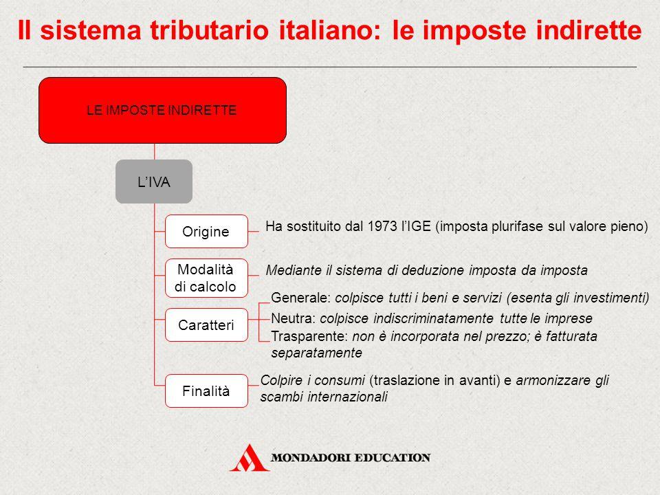 Il sistema tributario italiano: le imposte indirette LE IMPOSTE INDIRETTE L'IVA Origine Ha sostituito dal 1973 l'IGE (imposta plurifase sul valore pie