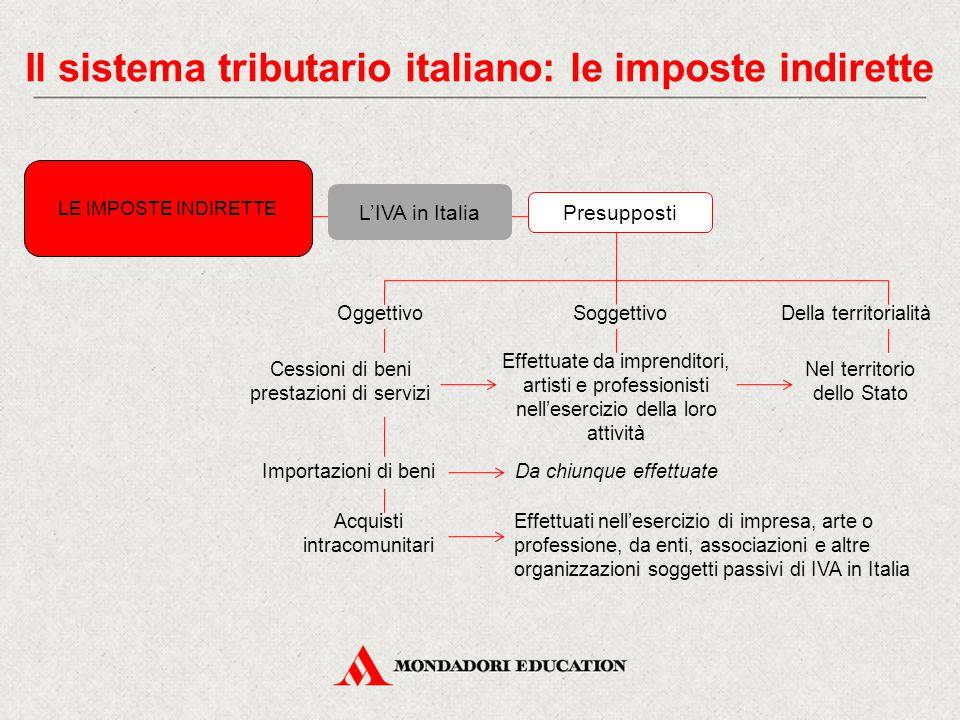 Il sistema tributario italiano: le imposte indirette L'IVA in Italia LE IMPOSTE INDIRETTE Presupposti OggettivoSoggettivoDella territorialità Cessioni