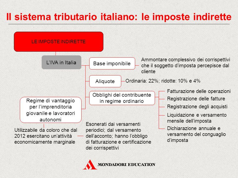 Il sistema tributario italiano: le imposte indirette LE IMPOSTE INDIRETTE L'IVA in Italia Base imponibile Ordinaria: 22%; ridotte: 10% e 4% Ammontare