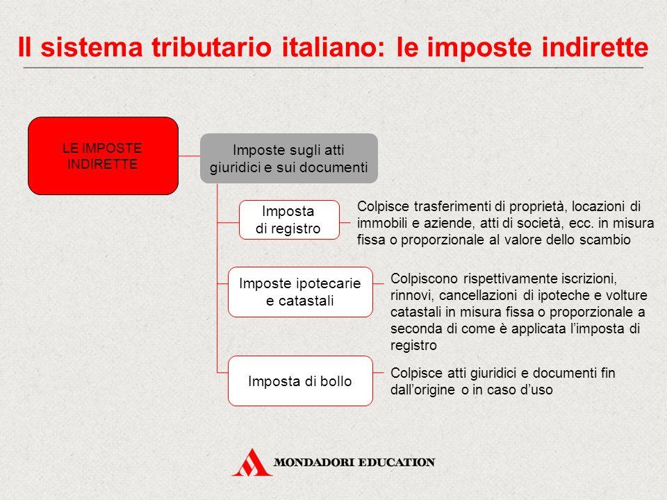Il sistema tributario italiano: le imposte indirette Imposte sugli atti giuridici e sui documenti LE IMPOSTE INDIRETTE Imposta di registro Colpisce trasferimenti di proprietà, locazioni di immobili e aziende, atti di società, ecc.