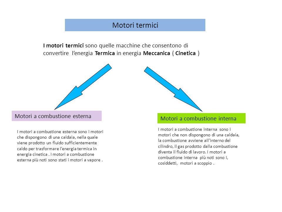 Motori termici Motori a combustione esterna Motori a combustione interna I motori a combustione esterna sono i motori che dispongono di una caldaia, n