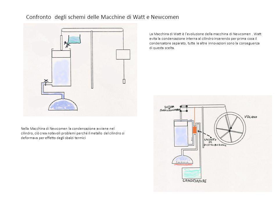 Confronto degli schemi delle Macchine di Watt e Newcomen La Macchina di Watt è l'evoluzione della macchina di Newcomen. Watt evita la condensazione in