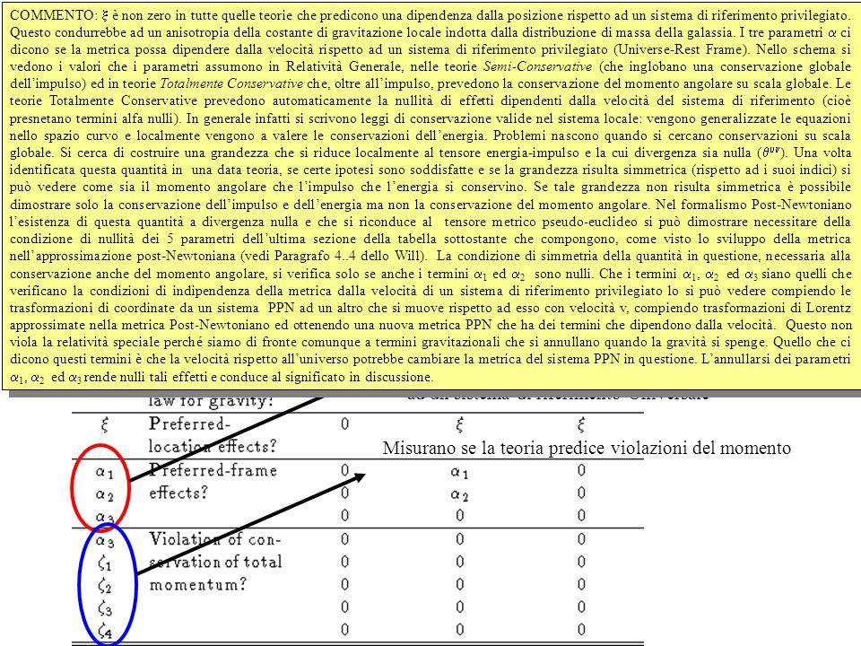I parametri Post-Newtoniani Termini che regolano la dipendenza dalla metrica dalla velocità del sistema di riferimento rispetto ad un sistema di riferimento Universale Misurano se la teoria predice violazioni del momento COMMENTO:  è non zero in tutte quelle teorie che predicono una dipendenza dalla posizione rispetto ad un sistema di riferimento privilegiato.
