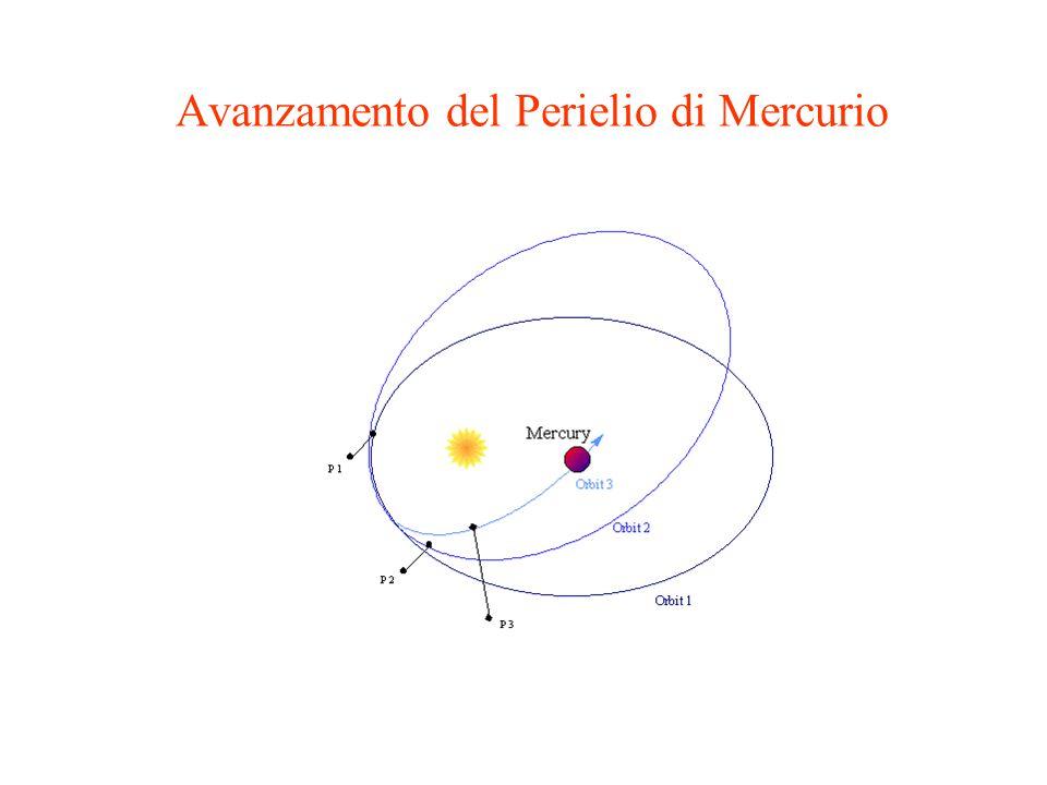 Avanzamento del Perielio di Mercurio