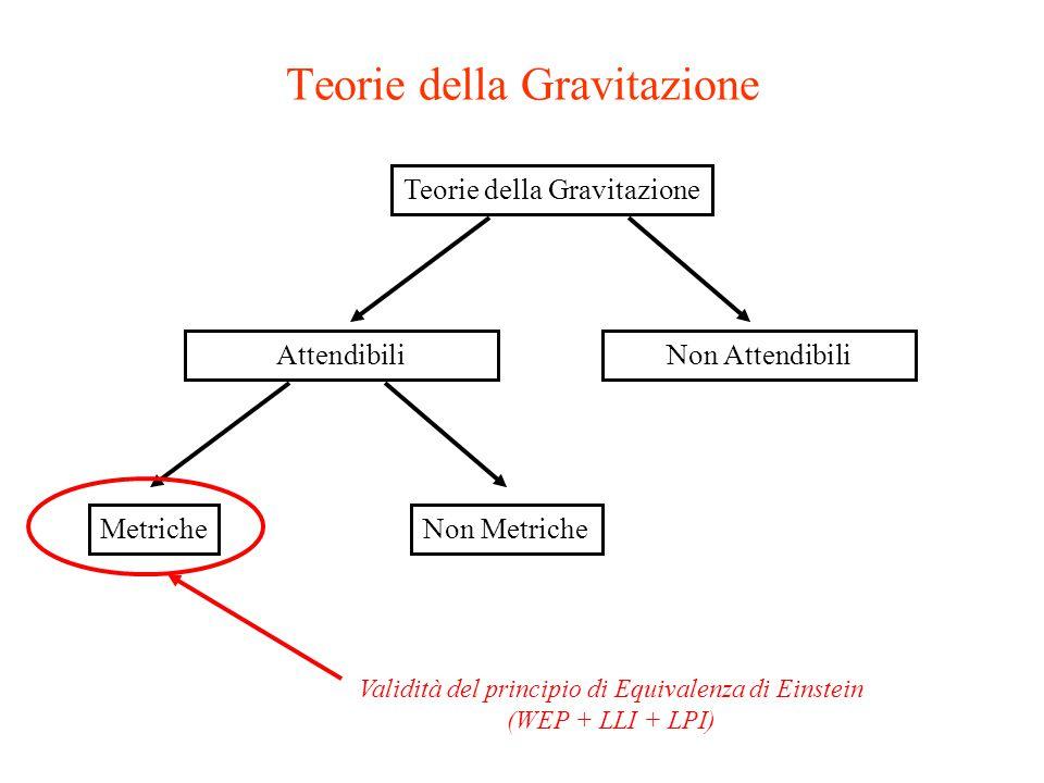 Teorie della Gravitazione AttendibiliNon Attendibili MetricheNon Metriche Validità del principio di Equivalenza di Einstein (WEP + LLI + LPI) Teorie della Gravitazione