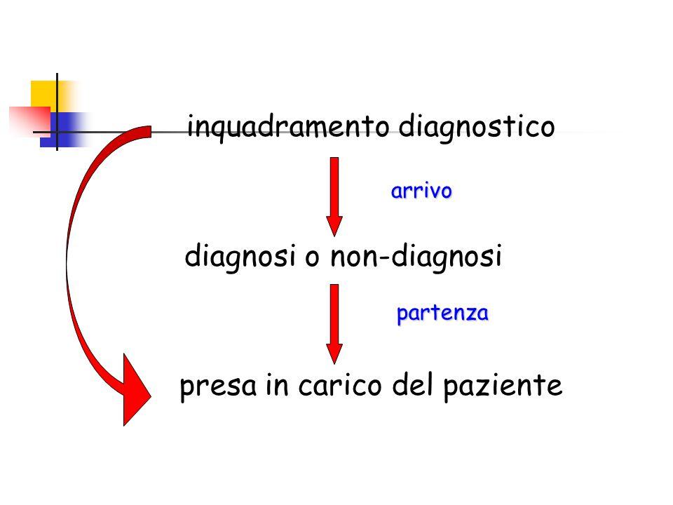 inquadramento diagnostico diagnosi o non-diagnosi presa in carico del paziente arrivo partenza