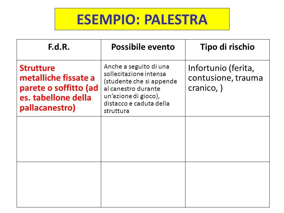 ESEMPIO: PALESTRA F.d.R.Possibile eventoTipo di rischio Strutture metalliche fissate a parete o soffitto (ad es. tabellone della pallacanestro) Anche