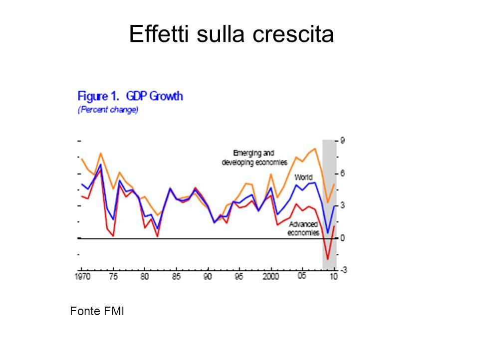 Effetti sulla crescita Fonte FMI