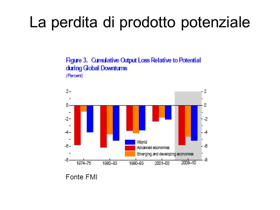 La perdita di prodotto potenziale Fonte FMI