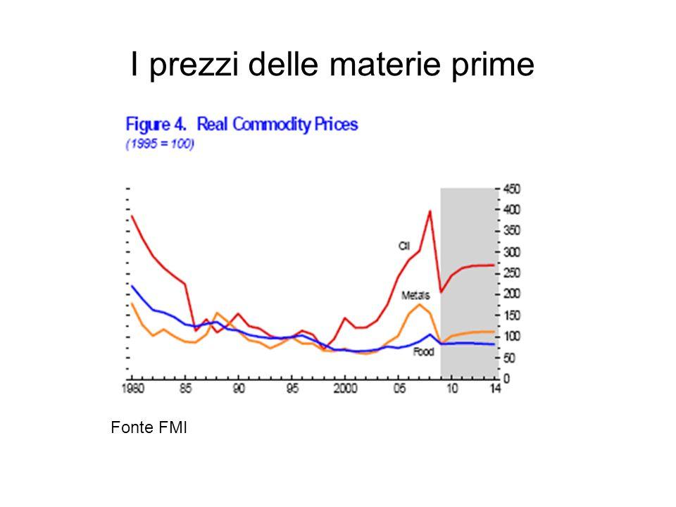 I prezzi delle materie prime Fonte FMI