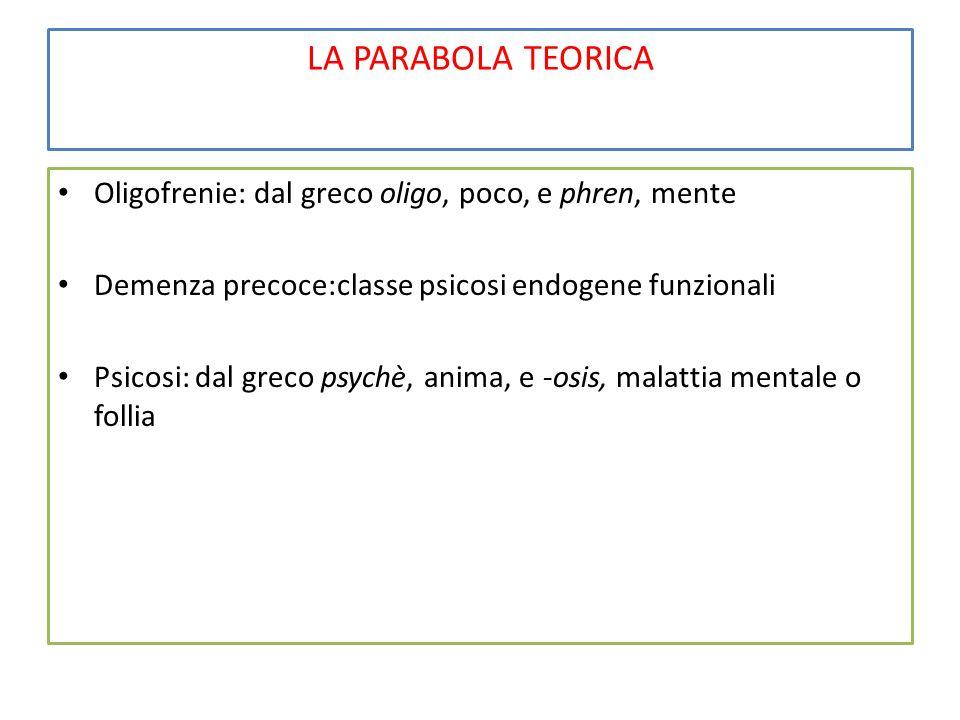 LA PARABOLA TEORICA Oligofrenie: dal greco oligo, poco, e phren, mente Demenza precoce:classe psicosi endogene funzionali Psicosi: dal greco psychè, anima, e -osis, malattia mentale o follia