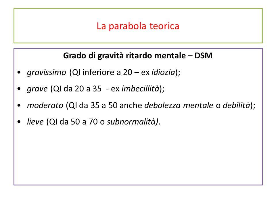 La parabola teorica Grado di gravità ritardo mentale – DSM gravissimo (QI inferiore a 20 – ex idiozia); grave (QI da 20 a 35 - ex imbecillità); moderato (QI da 35 a 50 anche debolezza mentale o debilità); lieve (QI da 50 a 70 o subnormalità).