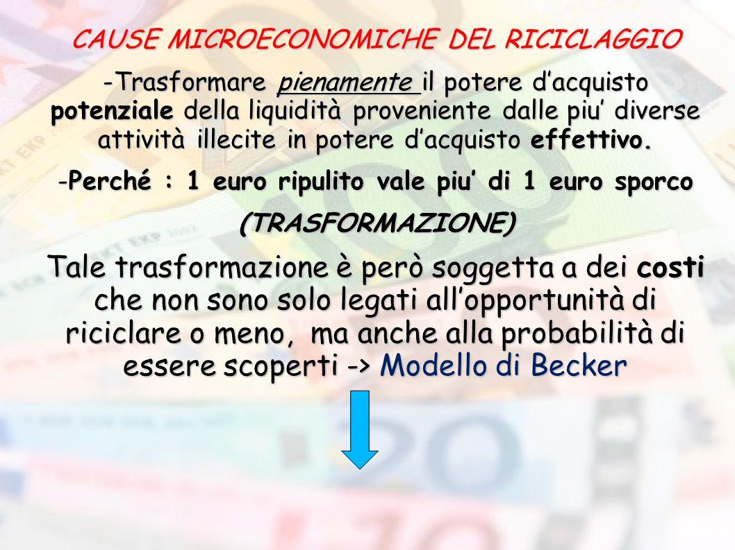CAUSE MICROECONOMICHE DEL RICICLAGGIO -Trasformare pienamente il potere d'acquisto potenziale della liquidità proveniente dalle piu' diverse attività