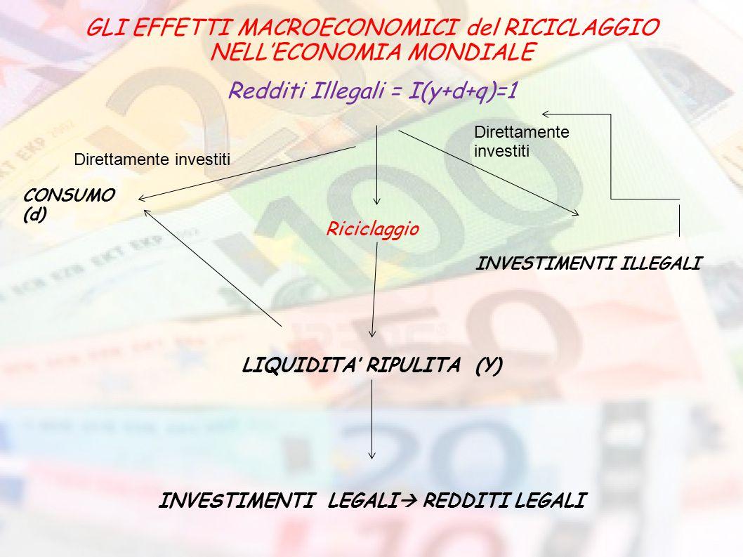 GLI EFFETTI MACROECONOMICI del RICICLAGGIO NELL'ECONOMIA MONDIALE Redditi Illegali = I(y+d+q)=1 Riciclaggio INVESTIMENTI ILLEGALI LIQUIDITA' RIPULITA