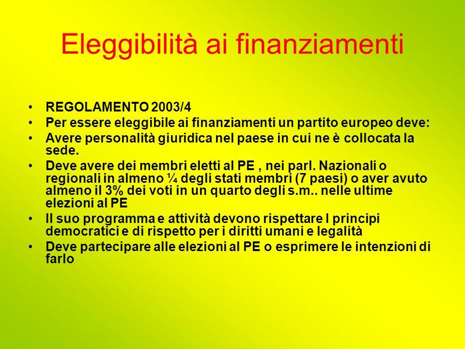 Eleggibilità ai finanziamenti REGOLAMENTO 2003/4 Per essere eleggibile ai finanziamenti un partito europeo deve: Avere personalità giuridica nel paese in cui ne è collocata la sede.