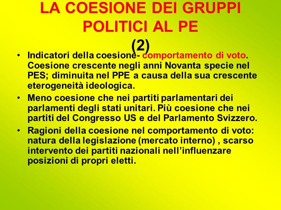 LA COESIONE DEI GRUPPI POLITICI AL PE (2) Indicatori della coesione- comportamento di voto.