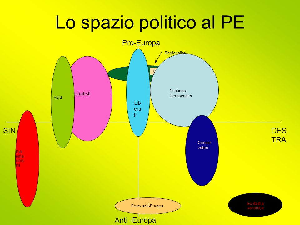 Lo spazio politico al PE Pro-Europa Anti -Europa SINDES TRA Socialisti Verdi Estr ema sinis tra Regionalisti Ex-destra xenofoba Lib era li Regionalisti Cristiano- Democratici Conser vatori Form.anti-Europa
