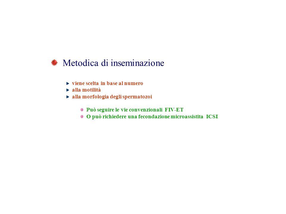 Metodica di inseminazione viene scelta in base al numero alla motilità alla morfologia degli spermatozoi Può seguire le vie convenzionali FIV-ET O può