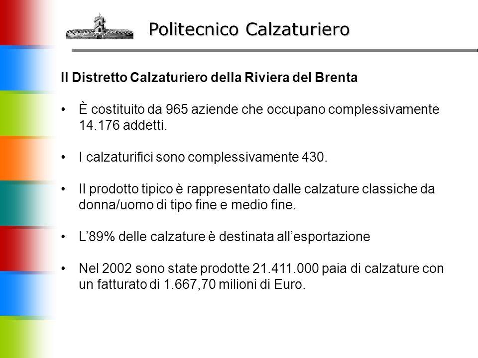 Politecnico Calzaturiero Il Distretto Calzaturiero della Riviera del Brenta È costituito da 965 aziende che occupano complessivamente 14.176 addetti.