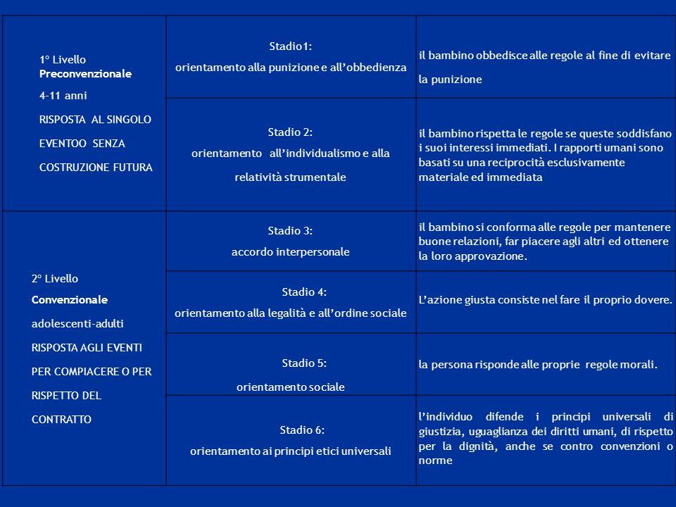 1° Livello Preconvenzionale 4-11 anni RISPOSTA AL SINGOLO EVENTOO SENZA COSTRUZIONE FUTURA Stadio1: orientamento alla punizione e all'obbedienza il ba