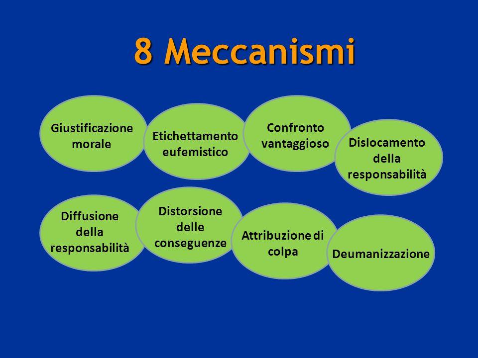 8 Meccanismi 8 Meccanismi Giustificazione morale Etichettamento eufemistico Confronto vantaggioso Dislocamento della responsabilità Diffusione della r