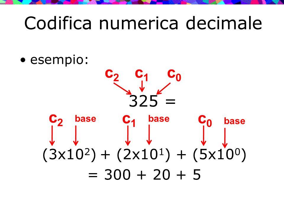Codifica numerica decimale esempio: 325 = (3x10 2 ) + (2x10 1 ) + (5x10 0 ) = 300 + 20 + 5 c0c0 c2c2 c1c1 c2c2 c0c0 c1c1 base