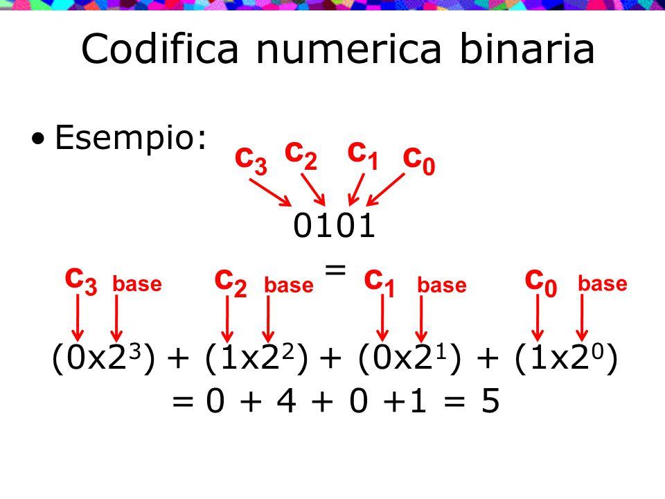 Codifica numerica binaria Esempio: 0101 = (0x2 3 ) + (1x2 2 ) + (0x2 1 ) + (1x2 0 ) = 0 + 4 + 0 +1 = 5 c0c0 c3c3 c1c1 c3c3 c0c0 c1c1 base c2c2 c2c2