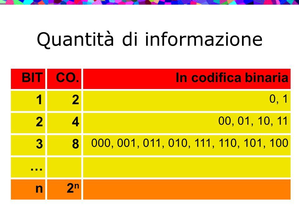 Quantità di informazione BITCO.In codifica binaria 12 0, 1 24 00, 01, 10, 11 38 000, 001, 011, 010, 111, 110, 101, 100 … n2n2n