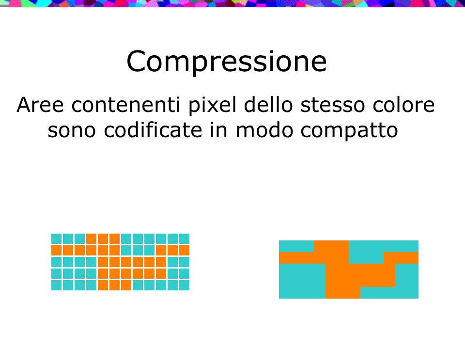 Compressione Aree contenenti pixel dello stesso colore sono codificate in modo compatto