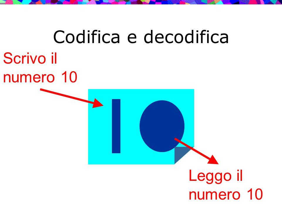 Codifica e decodifica Scrivo il numero 10 Leggo il numero 10
