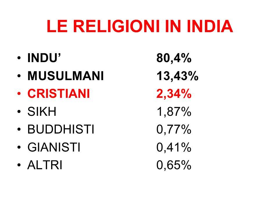 LE RELIGIONI IN INDIA INDU'80,4% MUSULMANI13,43% CRISTIANI2,34% SIKH1,87% BUDDHISTI0,77% GIANISTI0,41% ALTRI0,65%