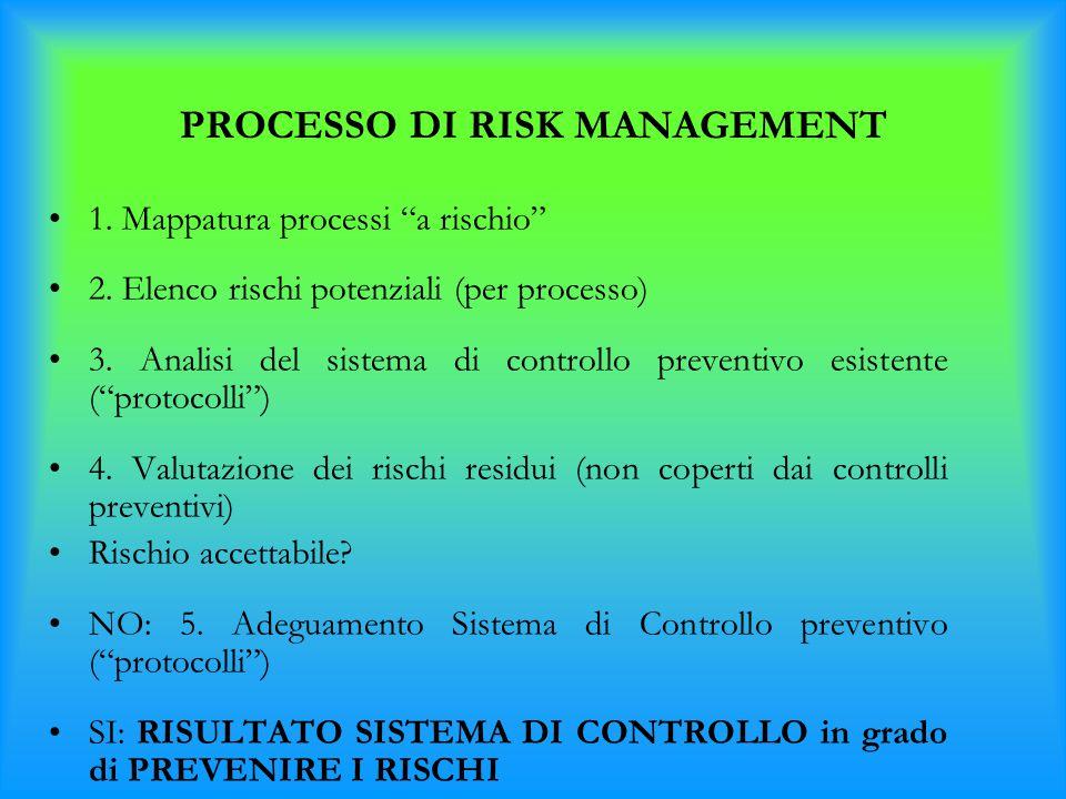 """PROCESSO DI RISK MANAGEMENT 1. Mappatura processi """"a rischio"""" 2. Elenco rischi potenziali (per processo) 3. Analisi del sistema di controllo preventiv"""