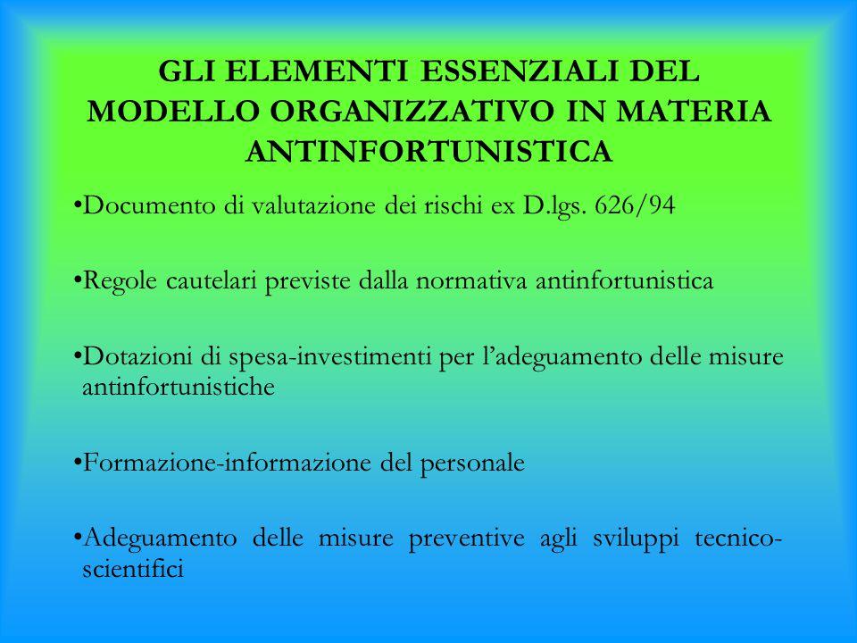 GLI ELEMENTI ESSENZIALI DEL MODELLO ORGANIZZATIVO IN MATERIA ANTINFORTUNISTICA Documento di valutazione dei rischi ex D.lgs. 626/94 Regole cautelari p