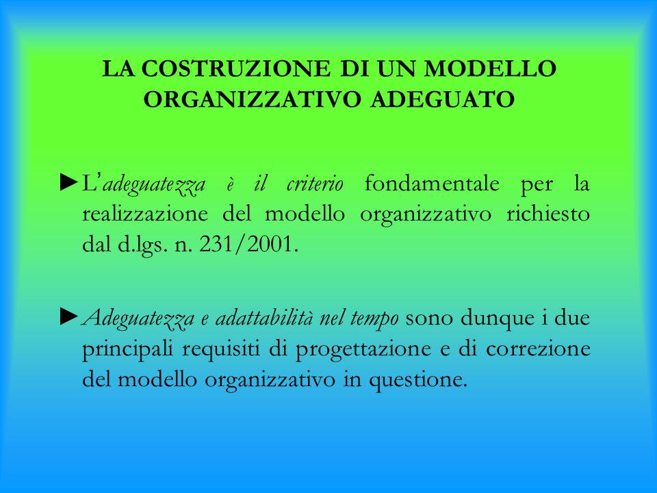 LA COSTRUZIONE DI UN MODELLO ORGANIZZATIVO ADEGUATO ► L ' adeguatezza è il criterio fondamentale per la realizzazione del modello organizzativo richie