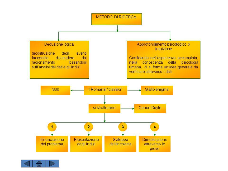 METODO DI RICERCA Deduzione logica (ricostruzione degli eventi facendolo discendere dal ragionamento basandosi sull'analisi dei dati e gli indizi Appr