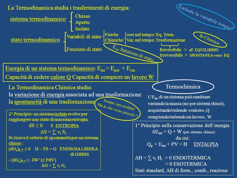 Energia di un sistema termodinamico: E int = E pot + E cin Capacità di cedere calore Q Capacità di compiere un lavoro W La Termodinamica studia i trasferimenti di energia: La Termodinamica Chimica studia: la variazione di energia associata ad una trasformazione la spontaneità di una trasformazione Esclude la variabile tempo.